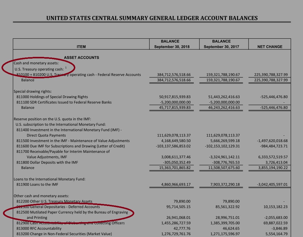 U.S. Central Summary General Ledger Account Balances, Sept. 2018, showing cash as an asset even including mutilated paper currency.